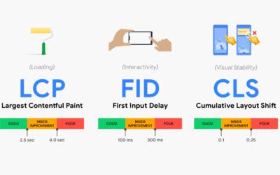 Új Google rangsorolási faktor: Core Web Vitals mutatók (+VIDEÓ)