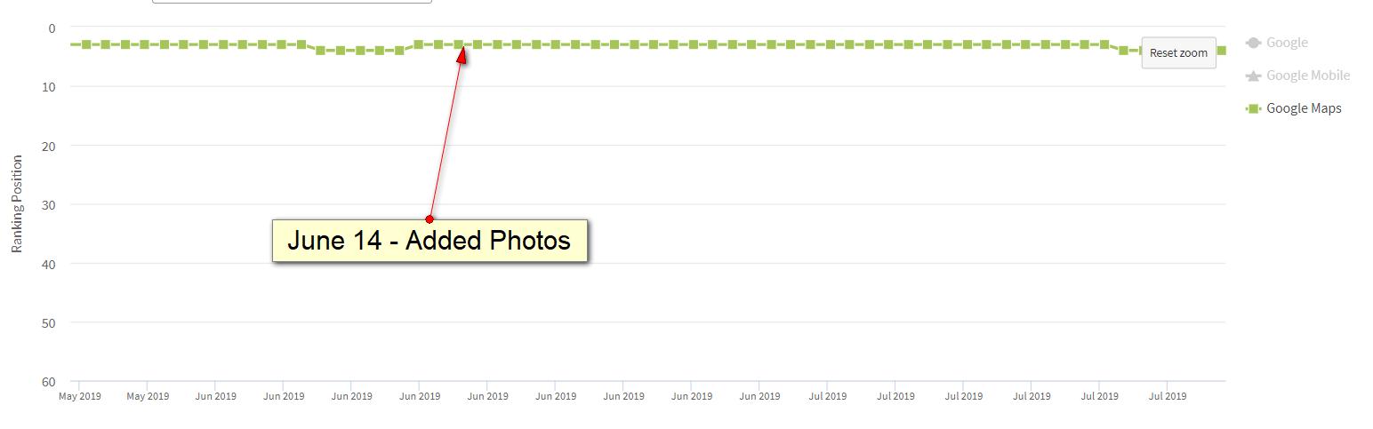 Google Cégem fotó rangsorolás befolyásolása